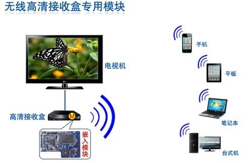厂家批发无线高清远距离WIFI模块